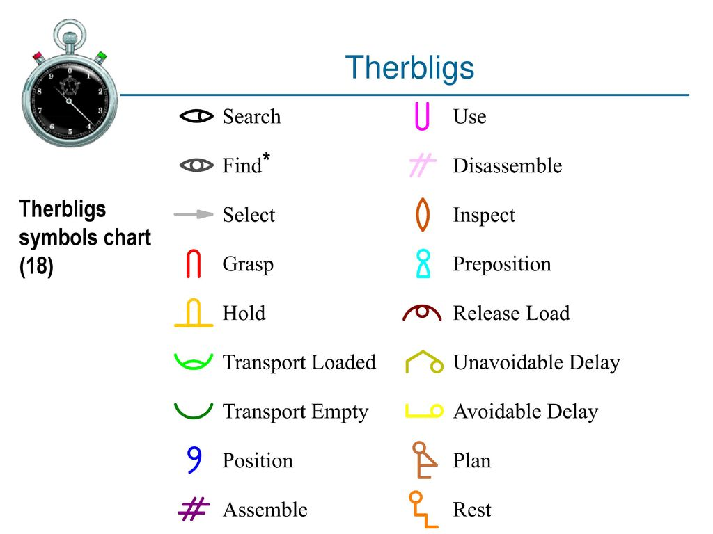 therbligs symbols