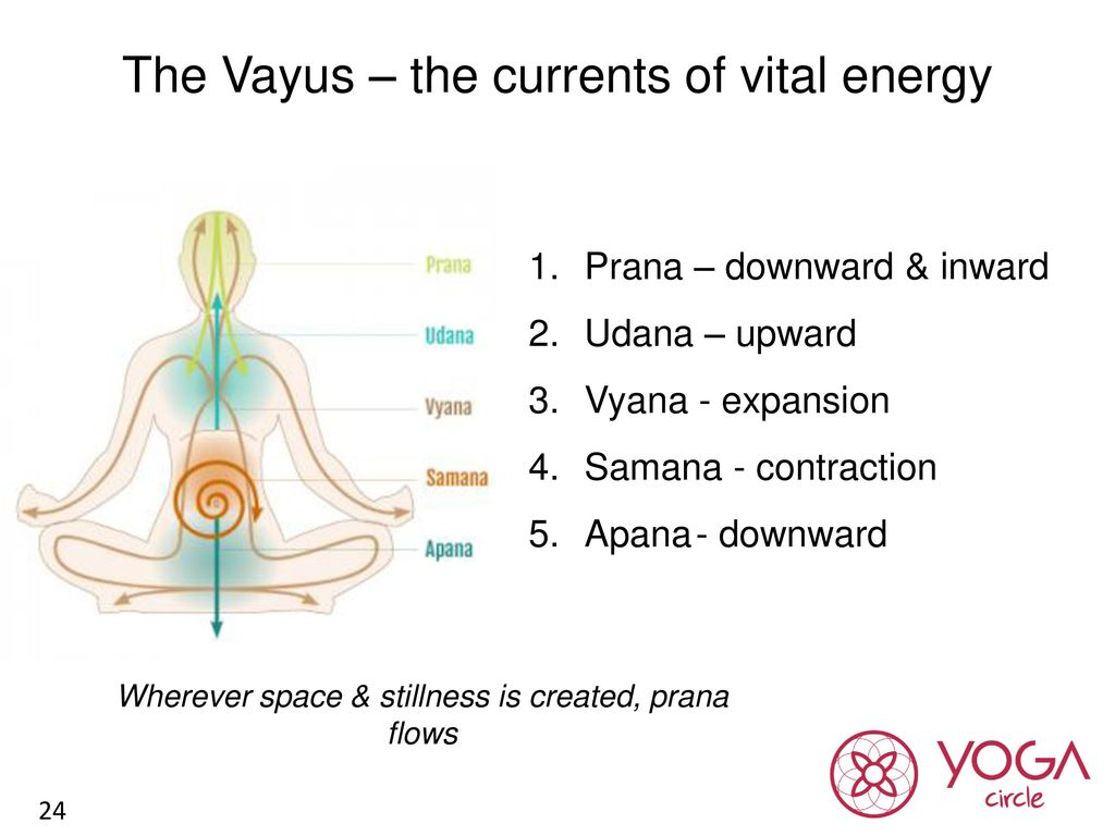 yoga for building energy ppt download