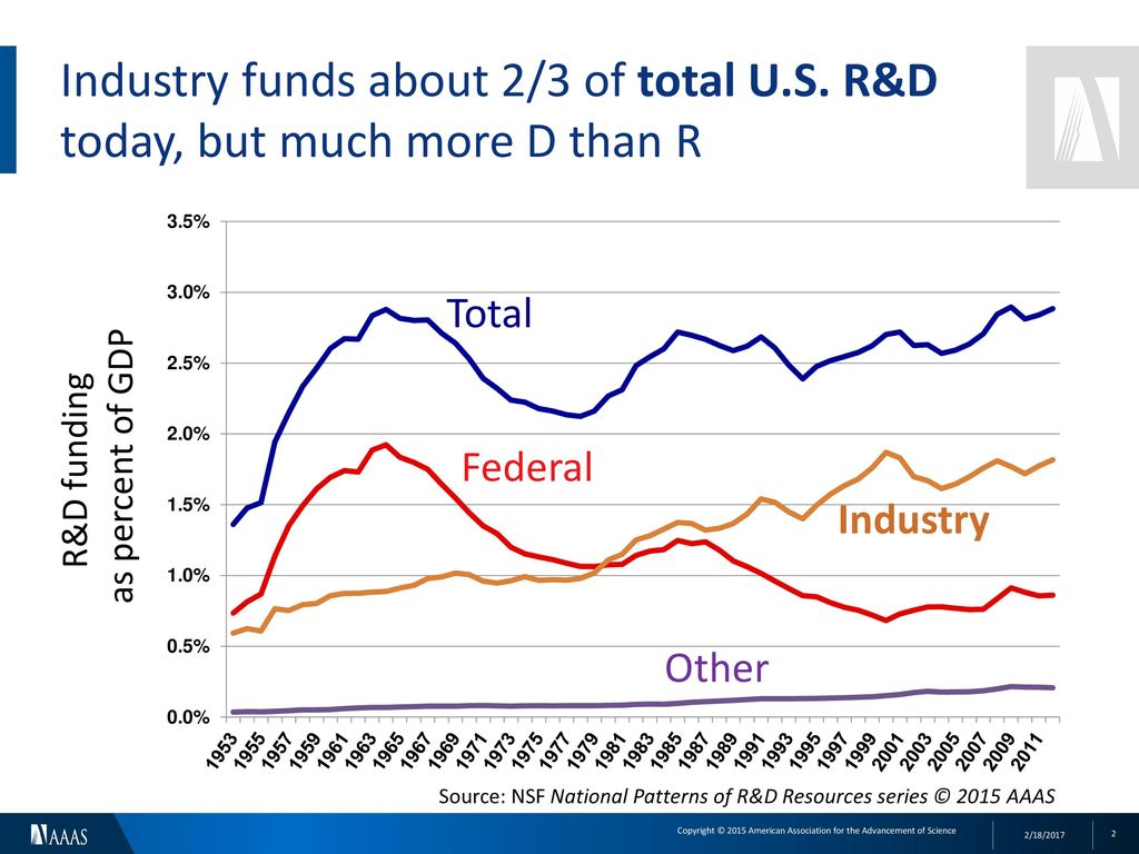 U S  Federal Budget for Research & Development - ppt download