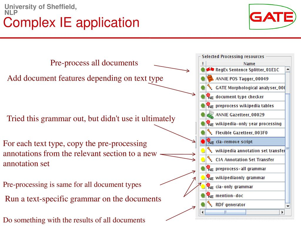 Advanced GATE Applications - ppt download