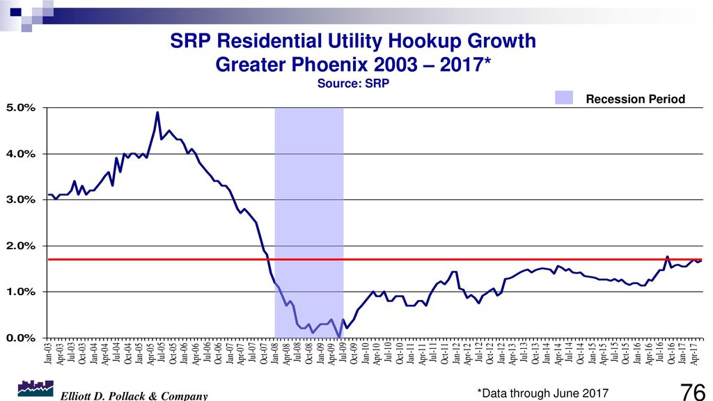 Last year, SRP set its all-time peak demand record of 7,219 MW when.