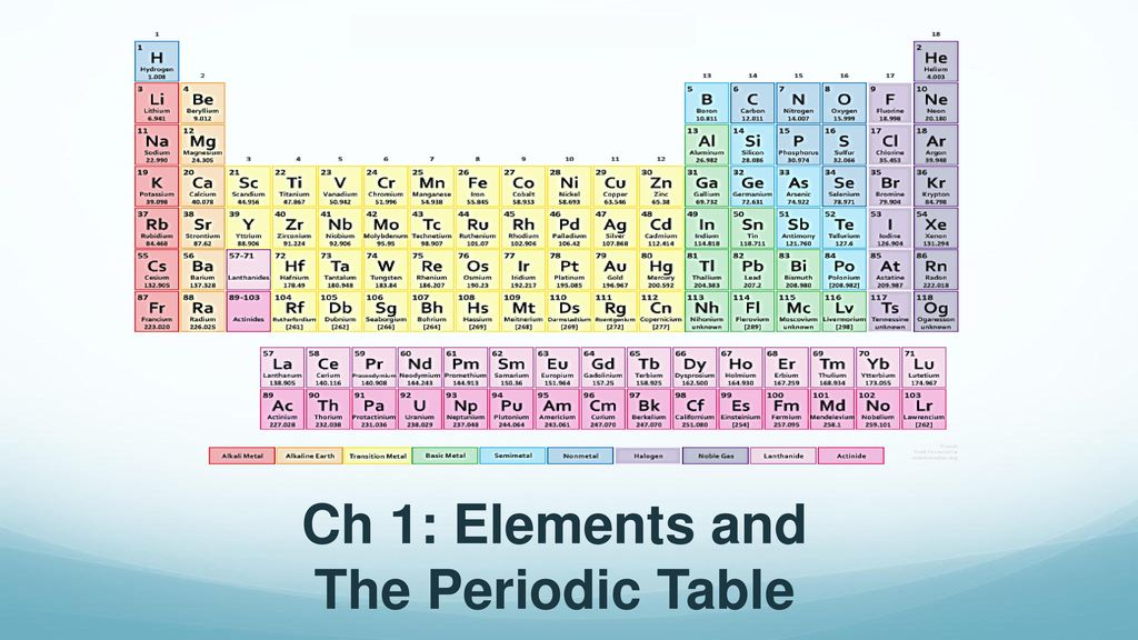 Ch 1 Elements And The Periodic Table Ppt Download