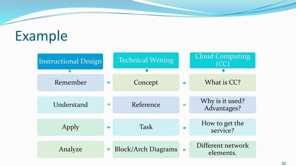 Technical Writing And Instructional Design A Great Confluence Ppt Download