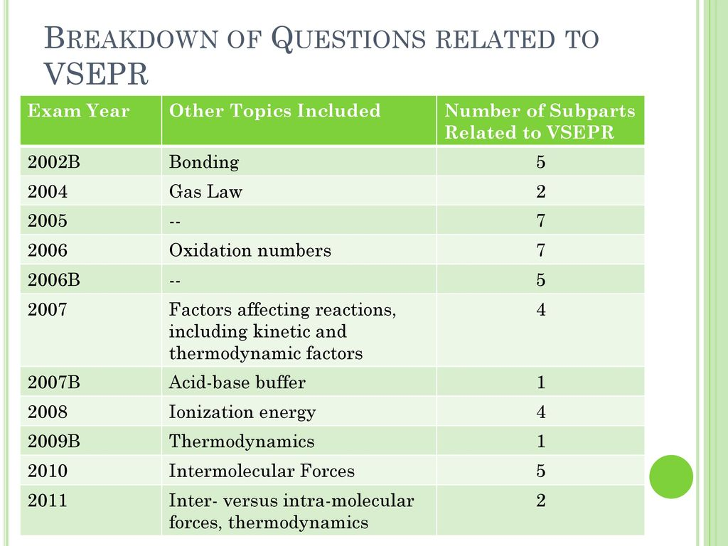 AP Chemistry Exam Question Profiler - ppt download