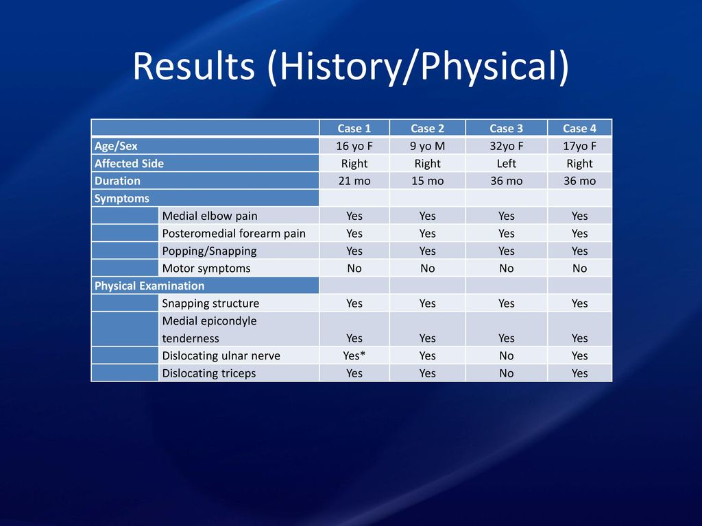 history physical 6 Karen resotko september 10, 2013 history & physical cardiology he is a 47-year-old male who states that he has had a 7-year history of palpitations, which he describes as skipped, or fast beats.