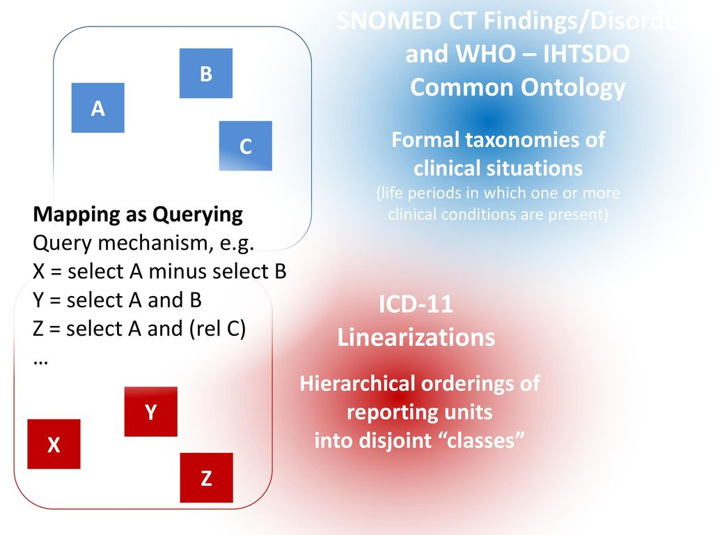 "The ""Common Ontology"" between ICD 11 and SNOMED CT - ppt"