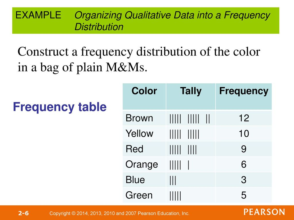 how to solve frequency distribution table