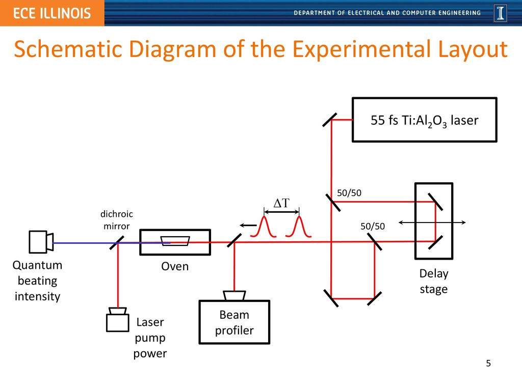 Observation Of Quantum Beating In Rubidium At 2 1 Thz And Ppt Download Laser Schematic Diagram The Experimental Layout