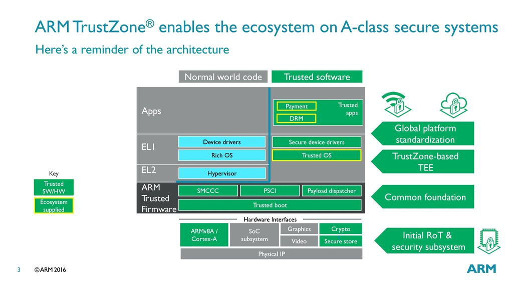 LAS16-203: Platform Security Architecture for embedded