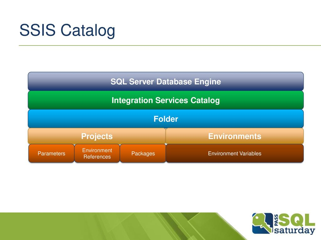 What Is The SSIS Catalog and Why Do I Care? - ppt download
