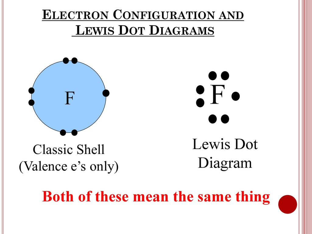 Electron Configuration And Lewis Dot Diagrams Ppt Download