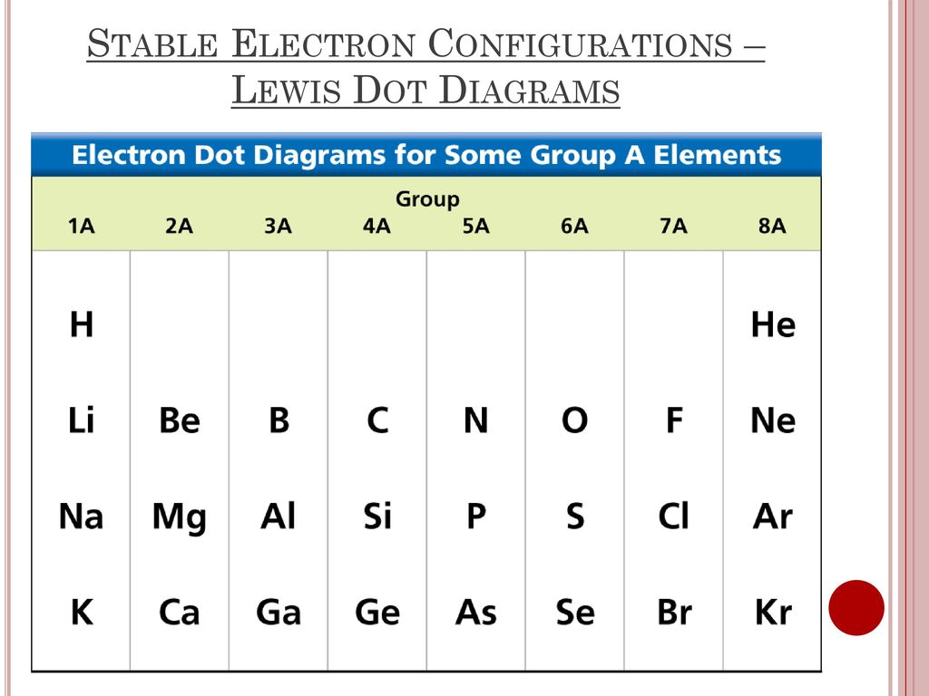 stable electron configurations – lewis dot diagrams