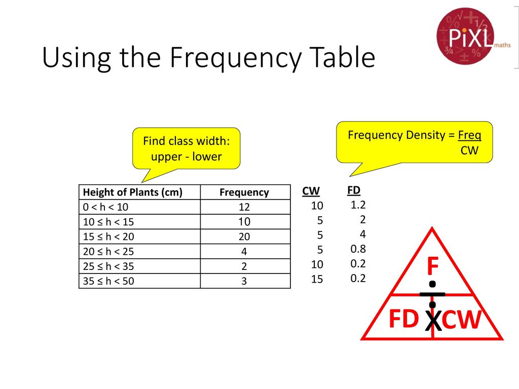 Histograms with unequal class widths - ppt download