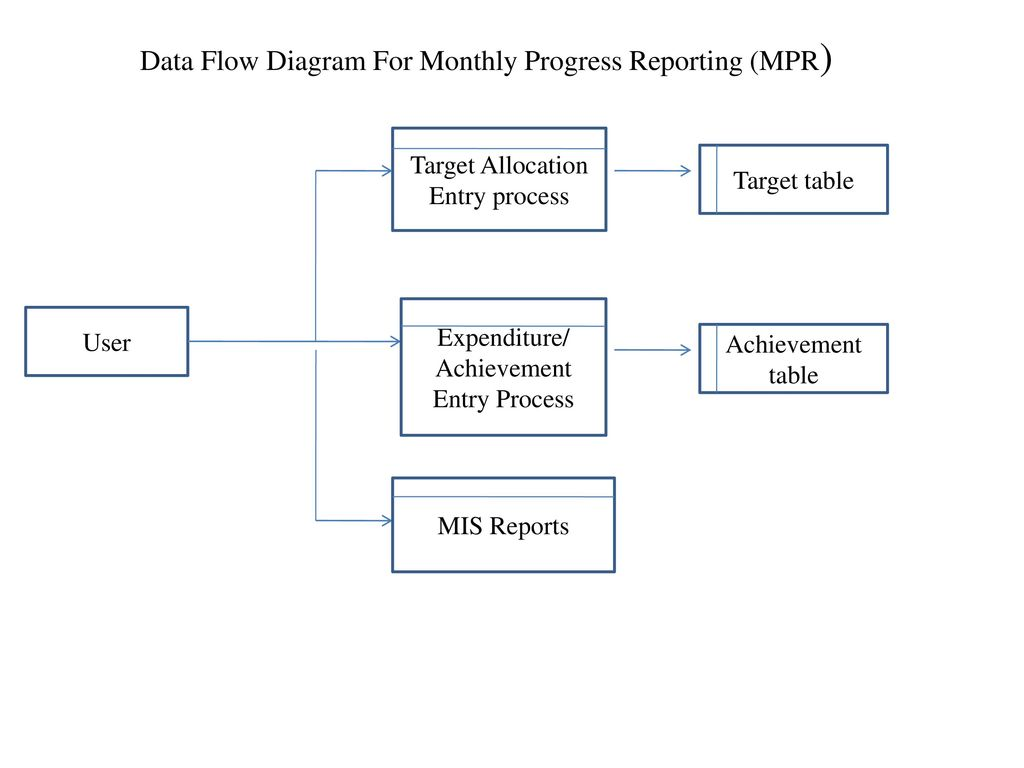 Data Flow Diagram For Monthly Progress Reporting Mpr Ppt Download Process Presentation