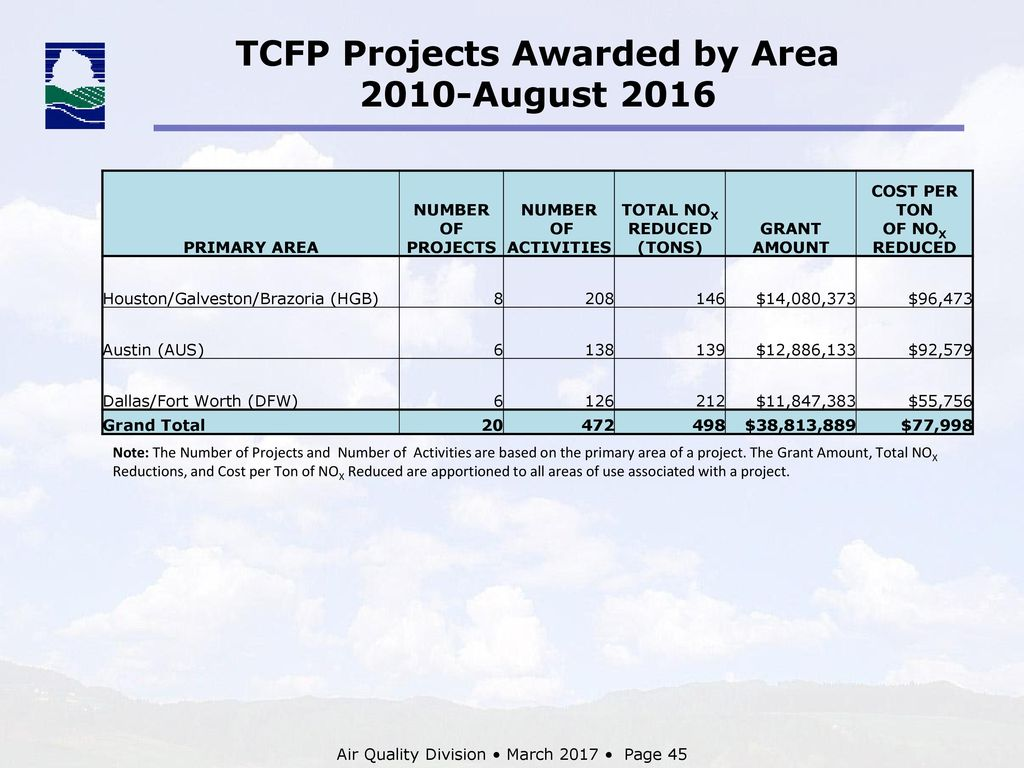 Texas Emissions Reduction Plan Terp Ppt Download