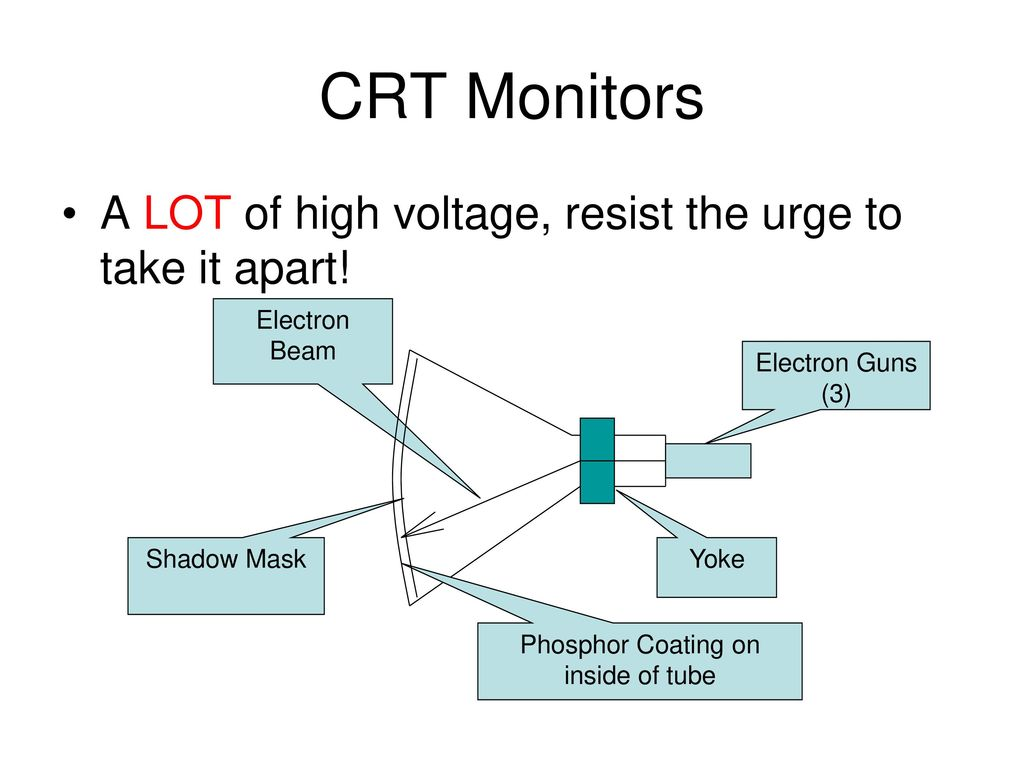 Display Technologies Ppt Download Crt Monitor Diagram 3 Phosphor