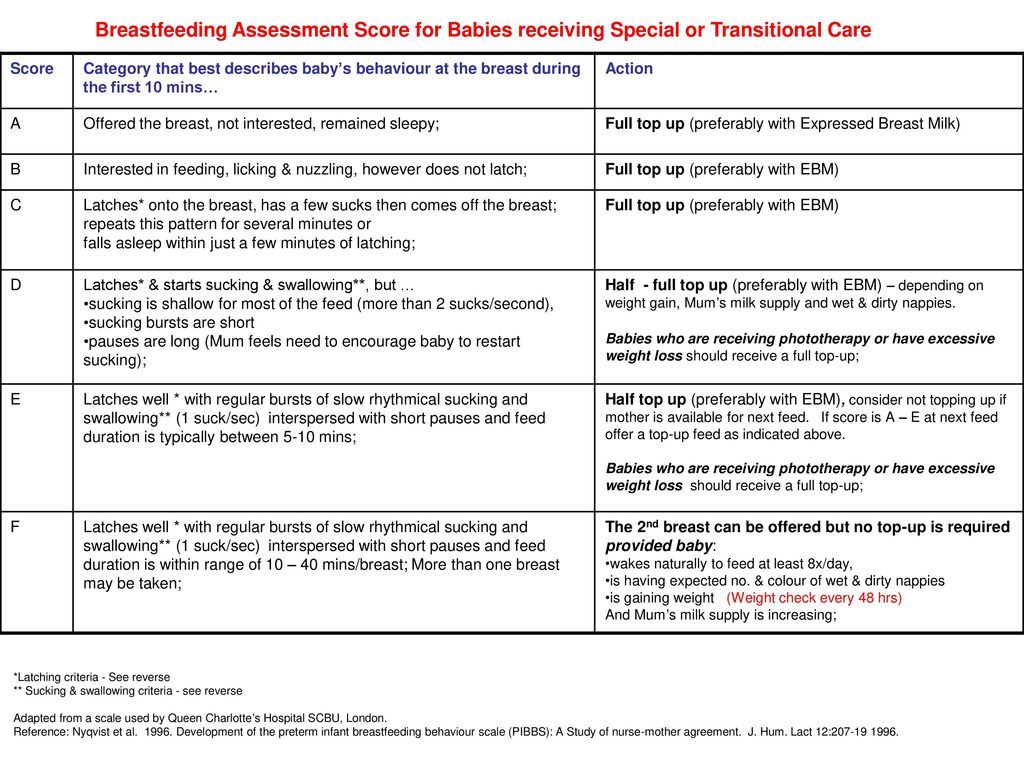 Breastfeeding Assessment Score For Babies Receiving Special Or Transitional Care Category That Best Describes Baby S Behaviour At The Breast During The Ppt Download