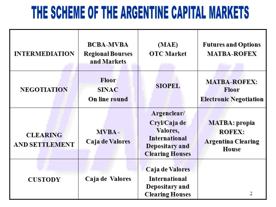 THE SCHEME OF THE ARGENTINE CAPITAL MARKETS