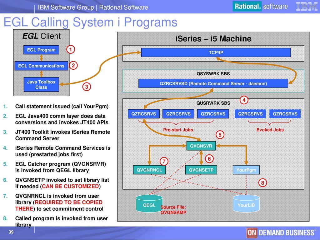 EGL – Calling COBOL on System z - ppt download