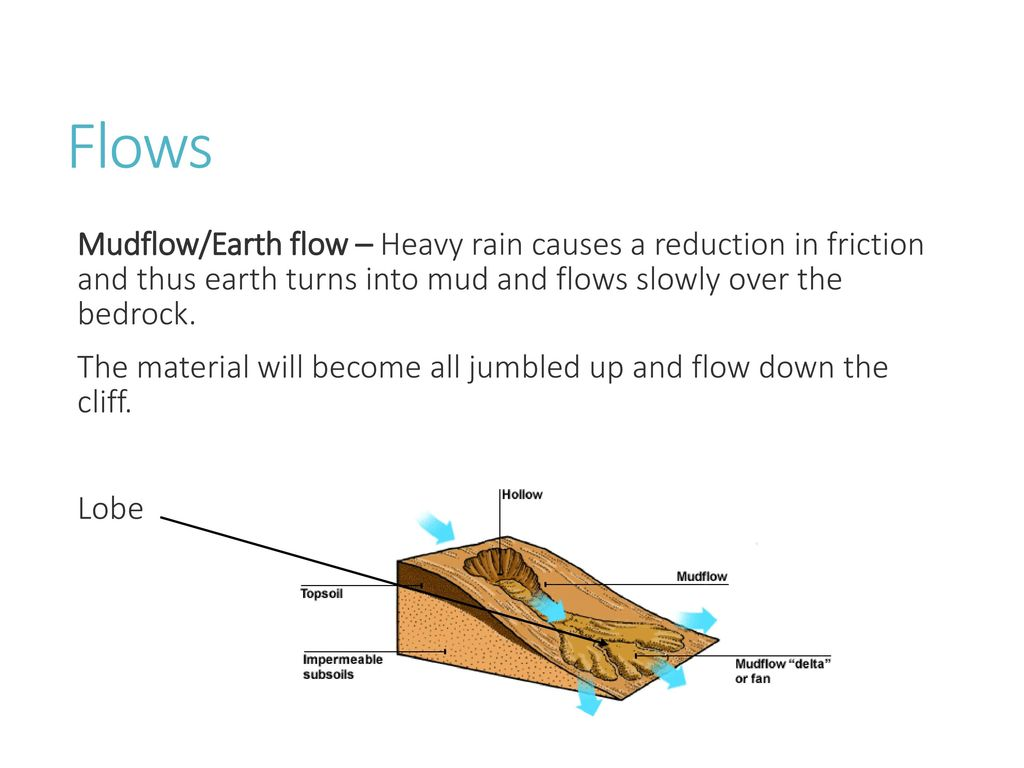 What different weathering processes have occurred here ppt download flows mudflowearth flow heavy rain causes a reduction in friction and thus earth ccuart Choice Image