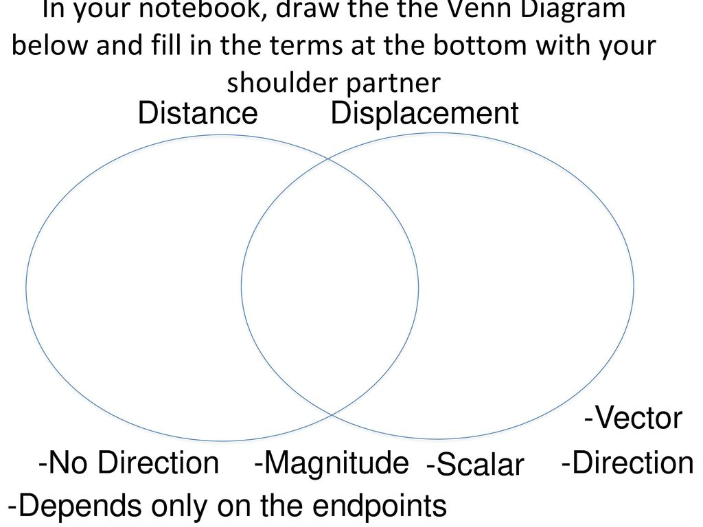Venn Diagram Of Displacement And Distance Wiring Info Logic Examples Physics Schedule 10 17 16 Linear Motion Terminology Ppt Download Rh Slideplayer Com Diagrams Not