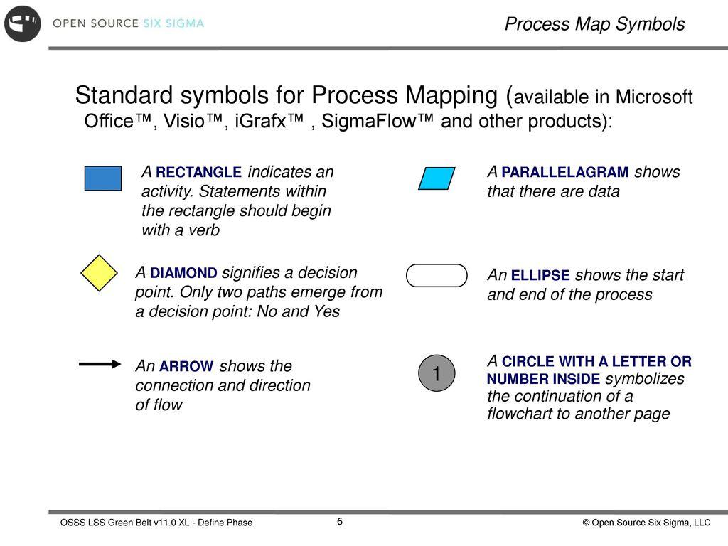 Define Phase Six Sigma Fundamentals Ppt Download