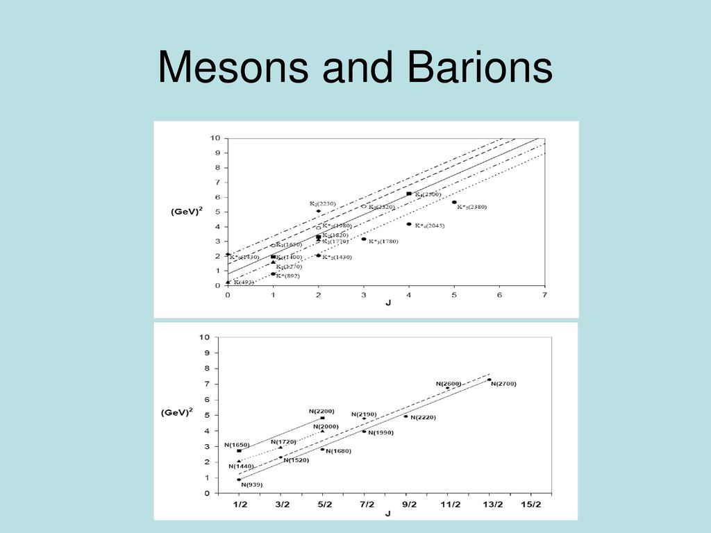 Mesons and Barions