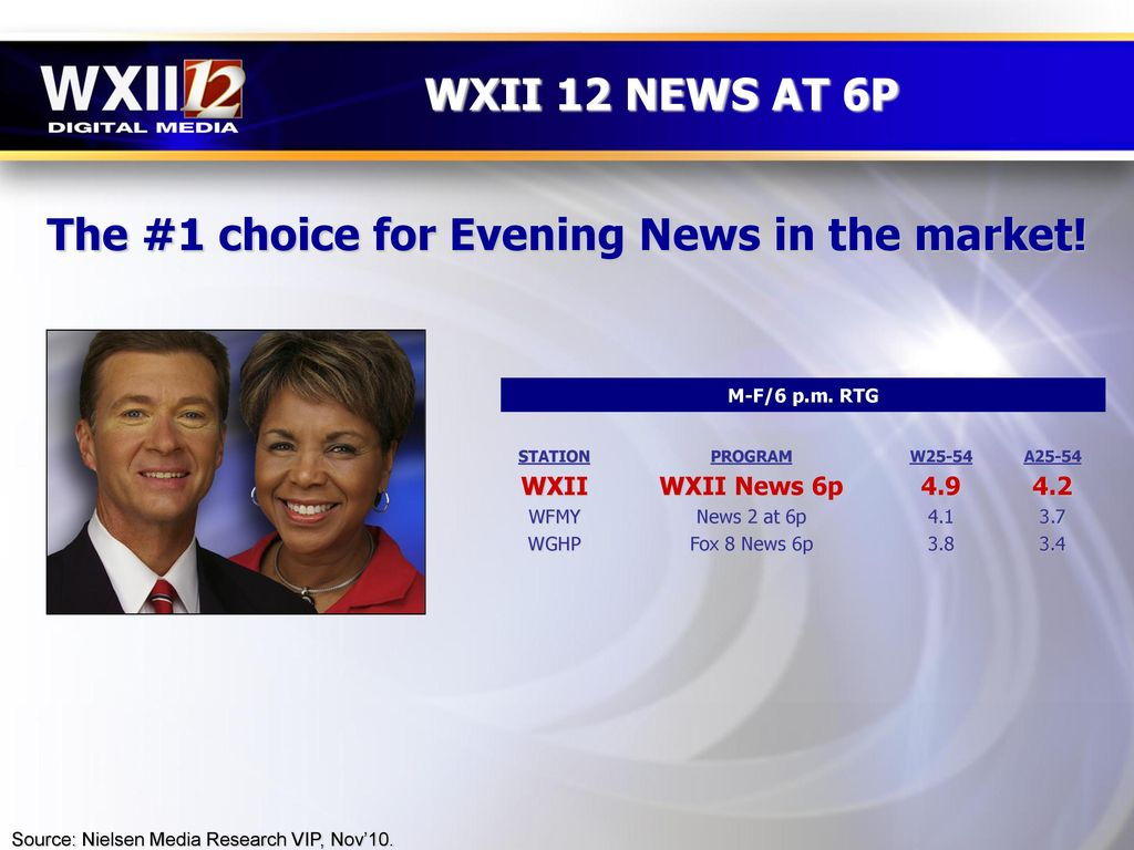 WXII LEADS THE WAY DURING NOVEMBER 2010 SWEEPS - ppt download