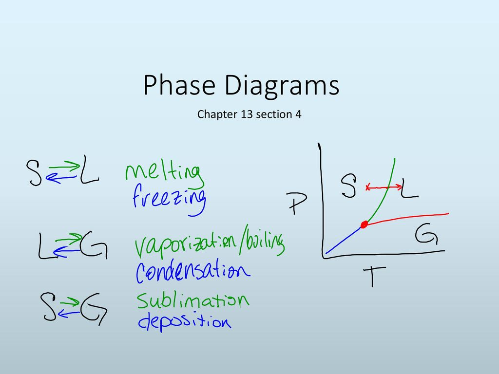 Phase+Diagrams+Chapter+13+section+4 phase diagrams chapter 13 section ppt download