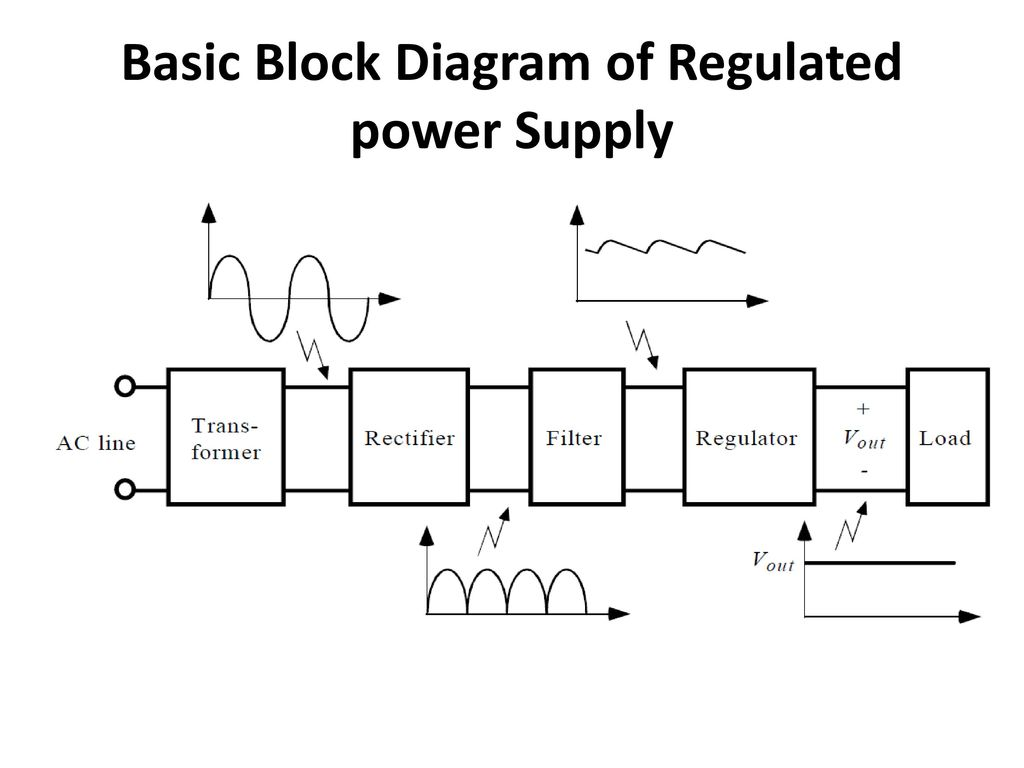 dc regulated power supply block diagram