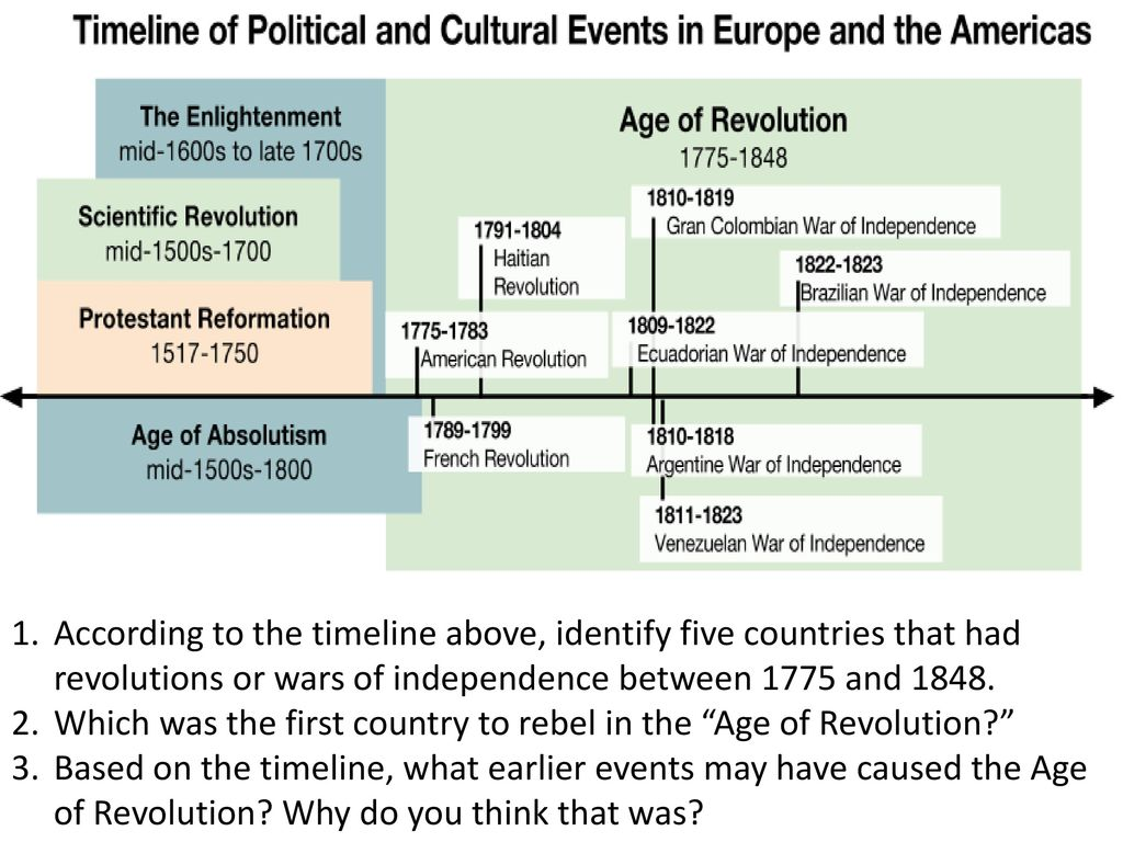 french revolution timeline - HD 1024×768