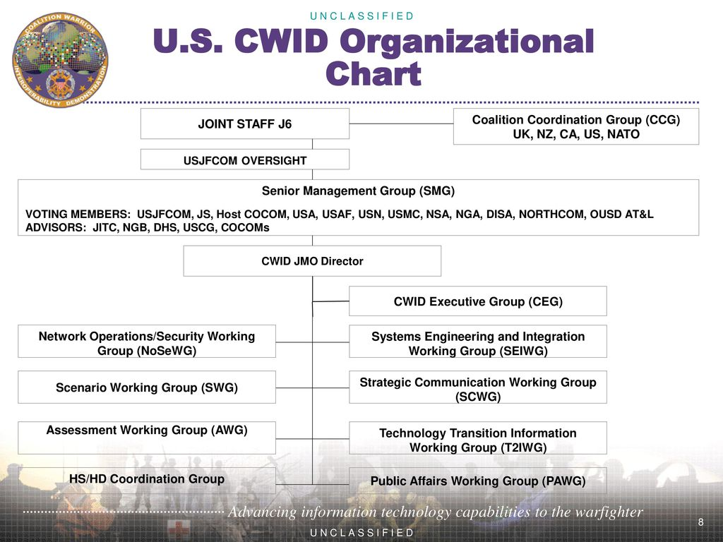 U S  CWID (as of 05/18/2009)  - ppt download