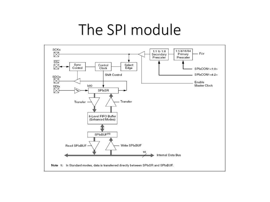 Serial Sinkron SPI & I2C Interface - ppt download