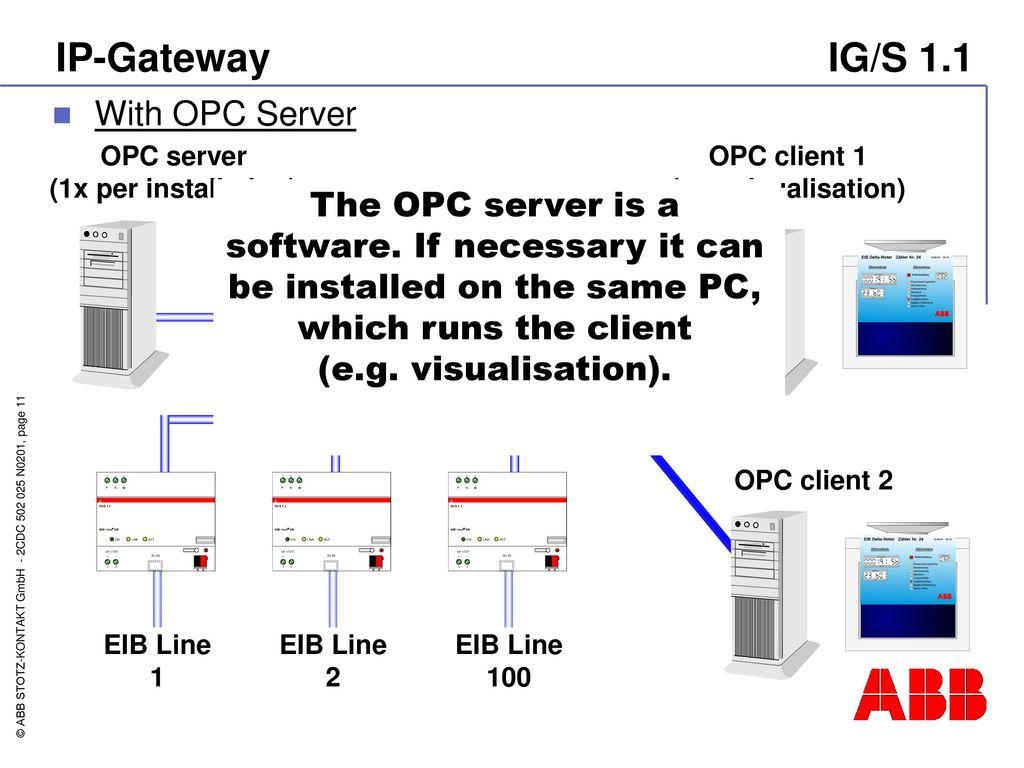 Intelligent building system EIB IP-Gateway - ppt download