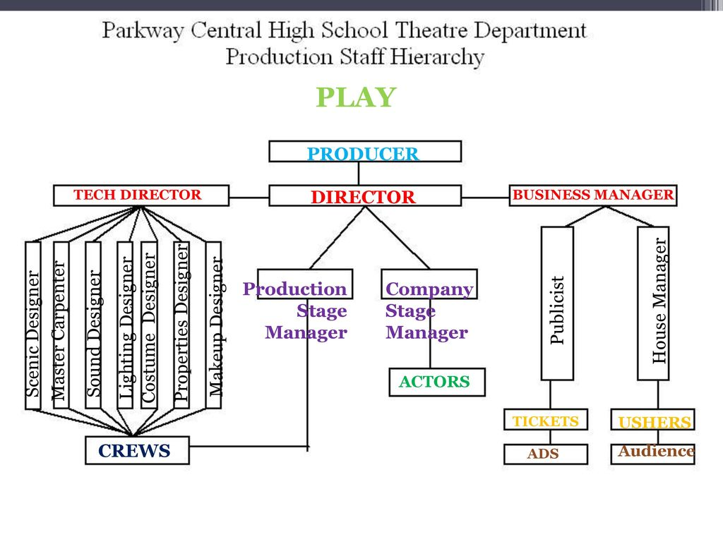 Play Production Theatre Arts Ppt Download Lighting Diagram 2