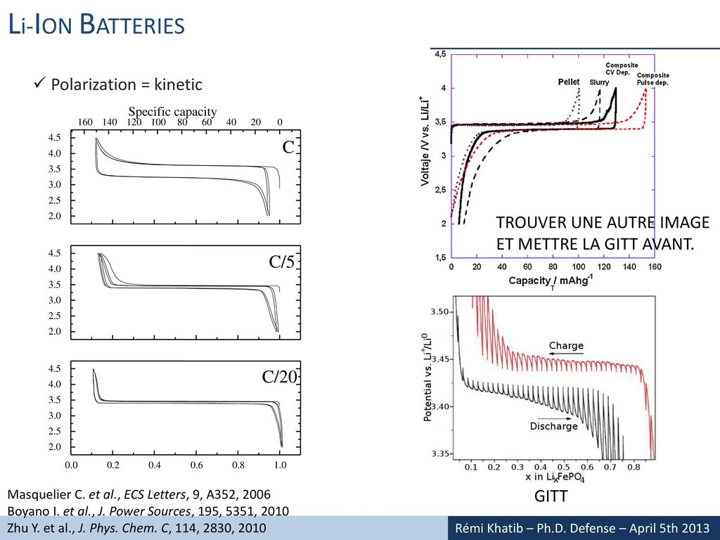 The Origins Of Voltage Hysteresis In Li Ion Batteries Ppt Download Kinetic Battery Wiring Diagram Polarization C