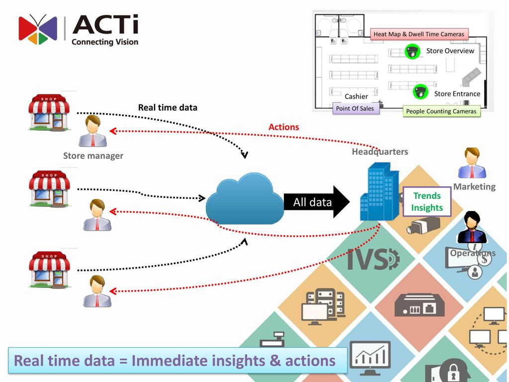 ACTi Retail Big Data Solutions - ppt download