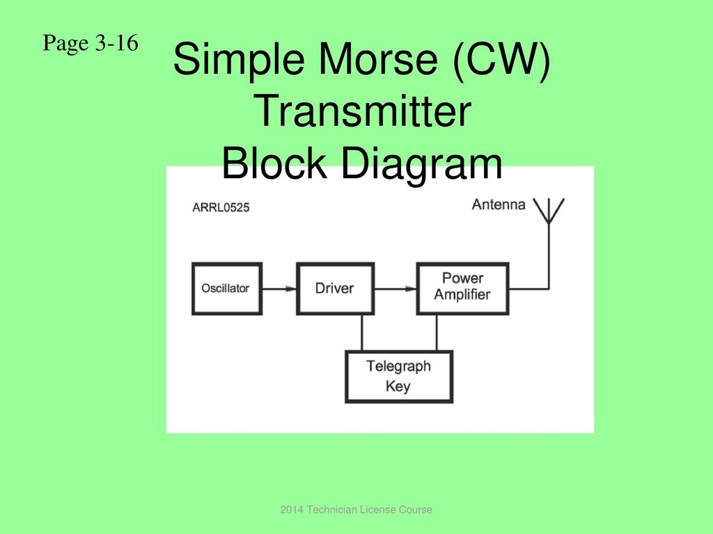 Technician License Course Chapter 3 Ppt Download Transmitter Block Diagram Simple Morse Cw