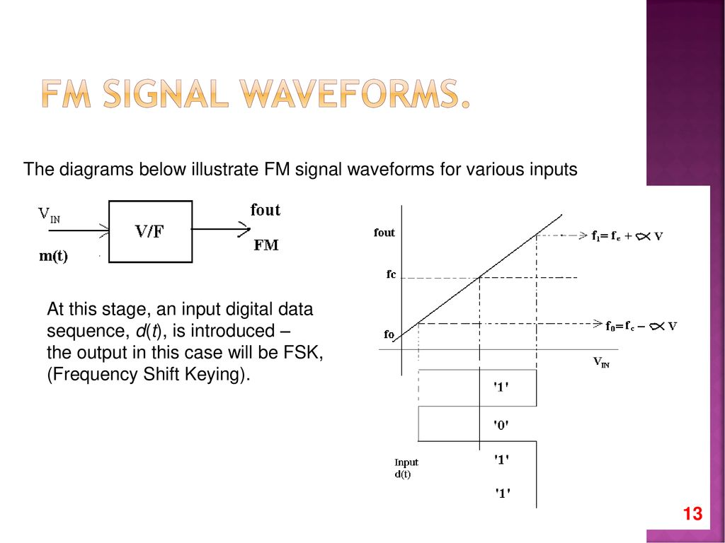 Amplitude Modulation Ppt Download To Smooth Out The Switch Bouncing Waveform An Rc Lowpass Filter Can Be Fm Signal Waveforms Diagrams Below Illustrate For Various Inputs At