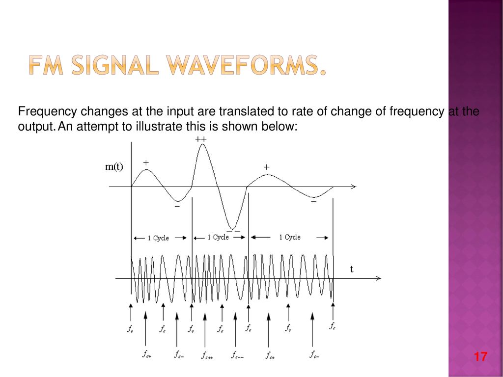 Amplitude Modulation Ppt Download To Smooth Out The Switch Bouncing Waveform An Rc Lowpass Filter Can Be Fm Signal Waveforms Frequency Changes At Input Are Translated Rate Of Change