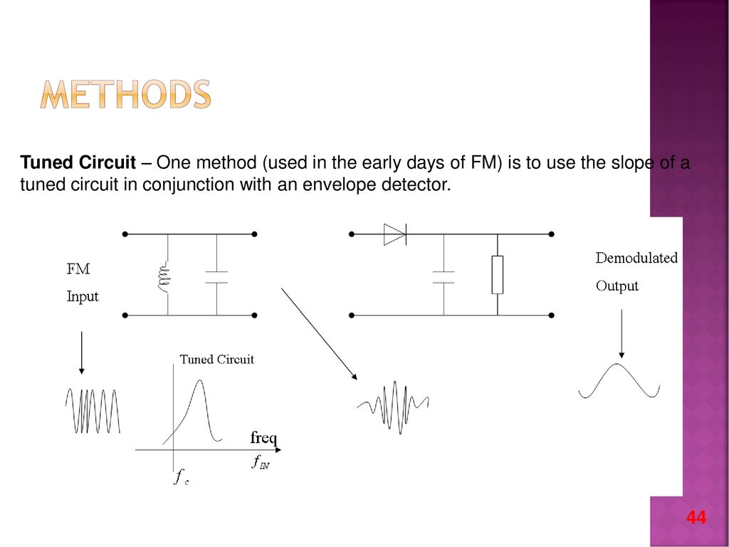 Amplitude Modulation Ppt Download Quadrature Fm Demodulator Circuit Methods Tuned One Method Used In The Early Days Of Is