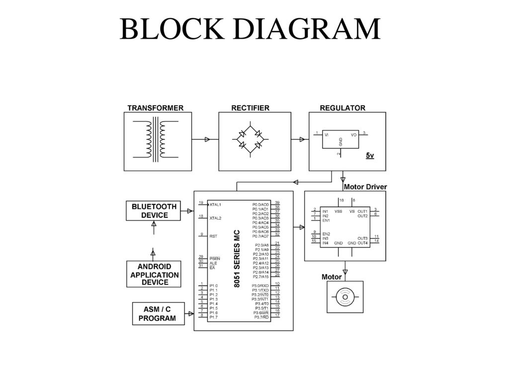 Four Quadrant Operation Of Dc Motor Remotely Controlled By Android Block Diagram Program 3