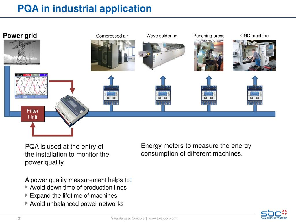 including new Power Quality Analyzer - ppt download