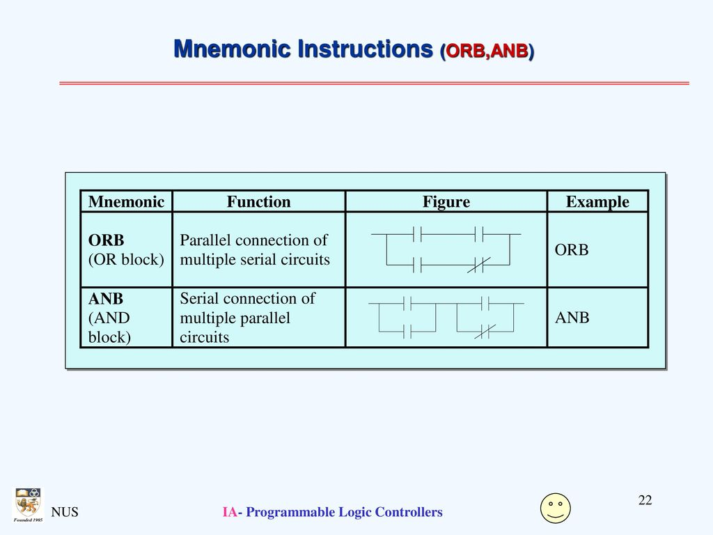 Programmable Logic Controllers - ppt download
