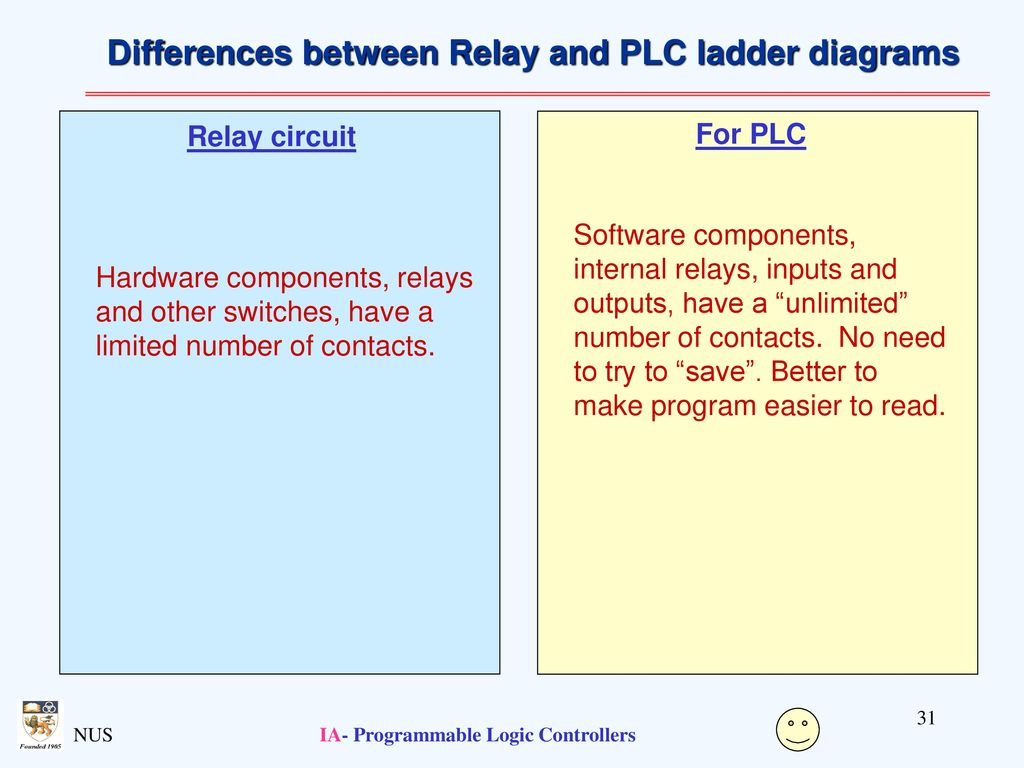 Programmable Logic Controllers Ppt Download Plc Programming Controller Ladder Ia Differences Between Relay And Diagrams