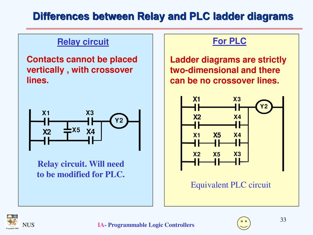 Programmable Logic Controllers Ppt Download Electrical Circuit Diagram Plc Differences Between Relay And Ladder Diagrams