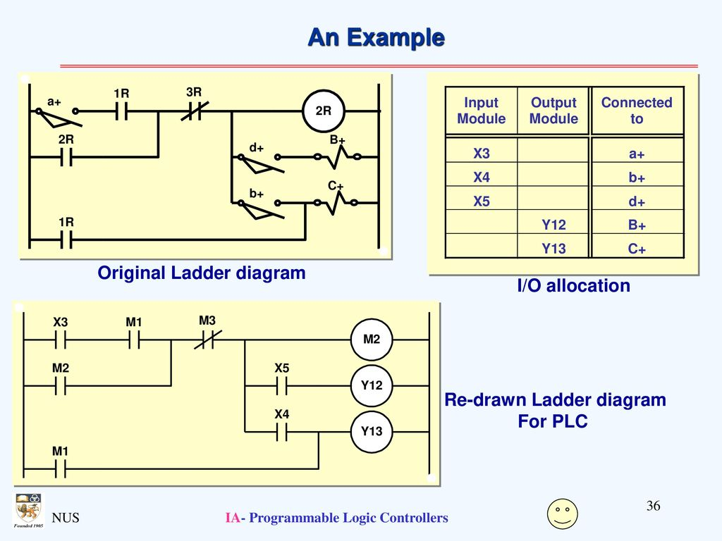 Programmable Logic Controllers Ppt Download Relay Ladder Control Systems An Example Original Diagram I O Allocation