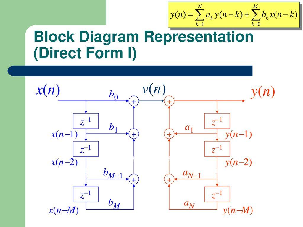 11 Block Diagram Representation (Direct Form ...