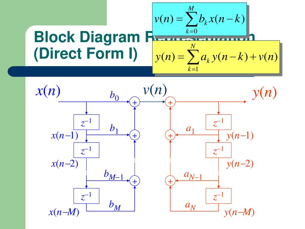 Direct Form 1 Block Diagram Switch Wiring Ppt Of Reduction Structures For Discrete Time Systems Download Functional 12 Representation