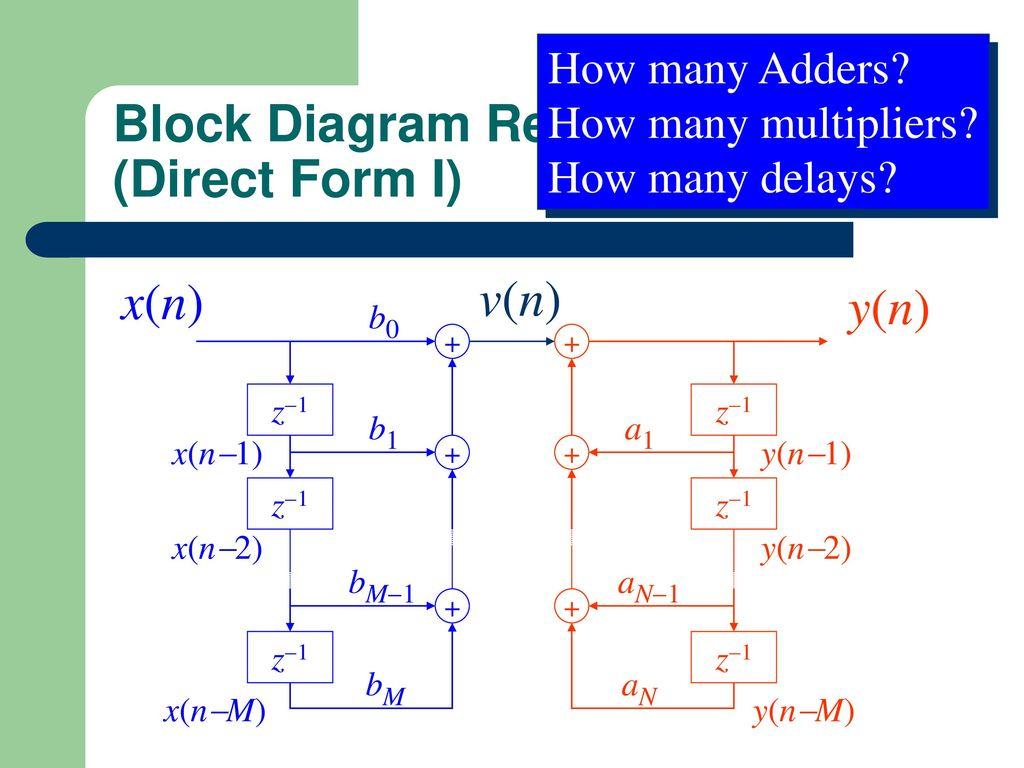 15 Block Diagram Representation ...